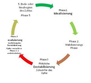 Idealisierung_destabilisierung_kreislauf